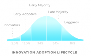 diffusion of innovation rogers bell curve
