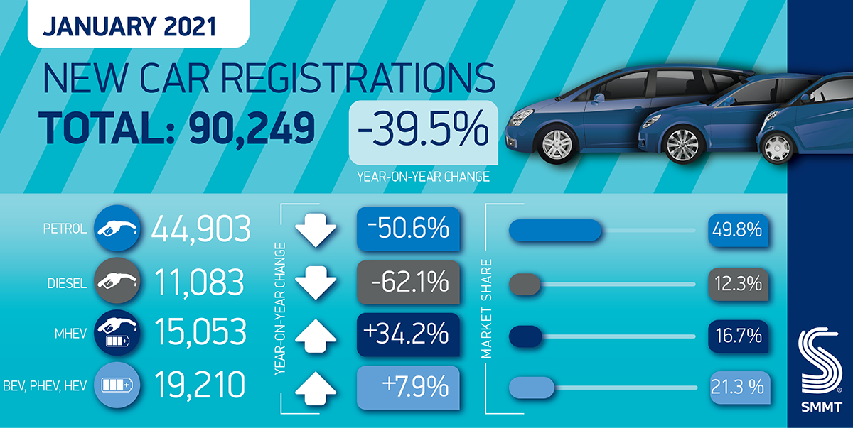 SMMT reports new car registrations fall 39.5%
