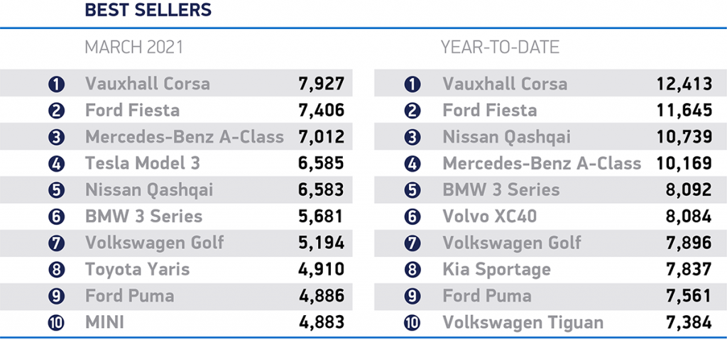 electric cars in top 10